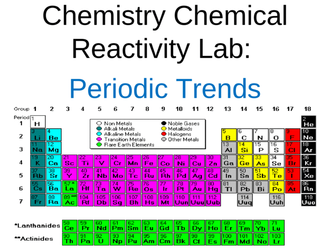 Chemistry Chemical Reactivity Lab: Periodic Trends - [PPT ...