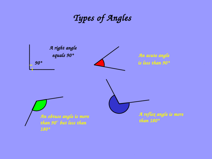 Types of Angles A reflex angle is more than 180 A right